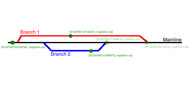Branching workflow with timestamps