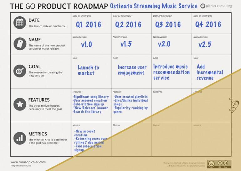 go product roadmap