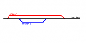branching-workflow